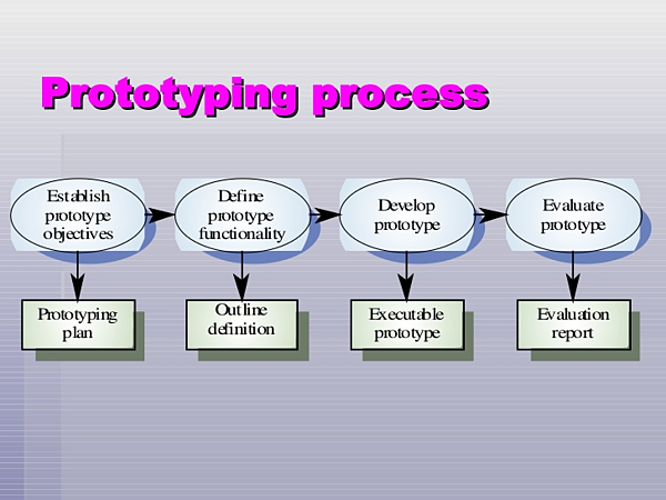 creating a prototype